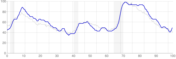 New Jersey monthly unemployment rate chart from 1990 to October 2017